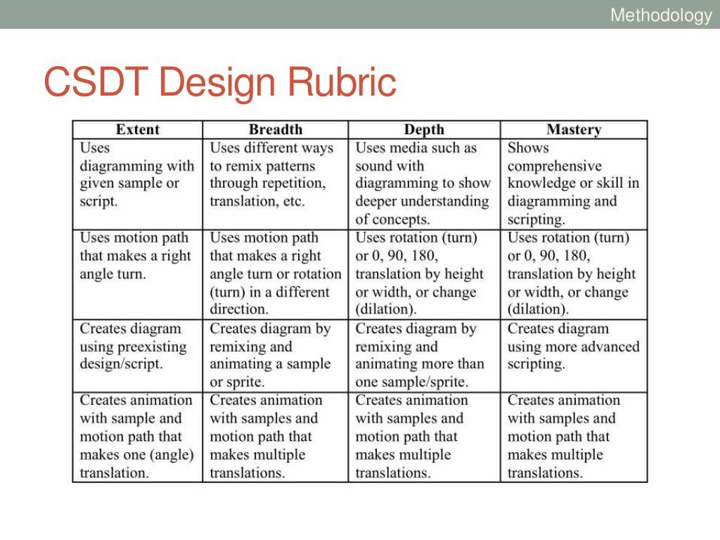 Engineering Design Loop Project Rubric